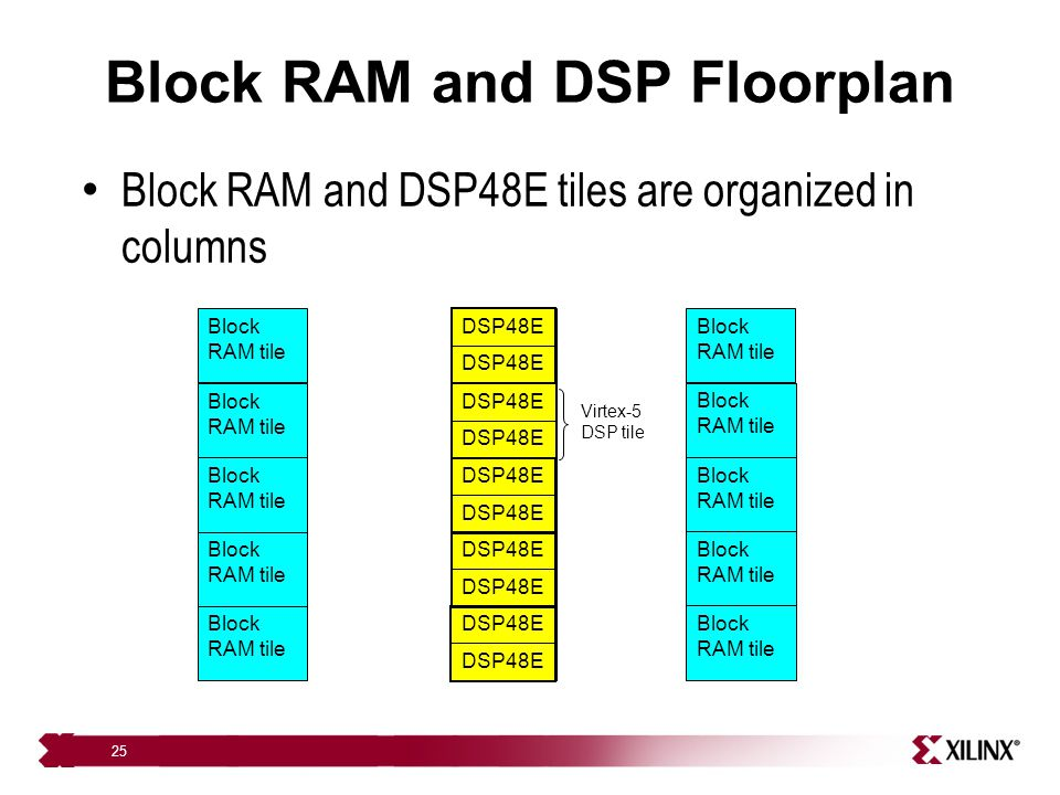25 Block RAM and DSP Floorplan Block RAM and DSP48E tiles are organized in columns Block RAM tile DSP48E Block RAM tile DSP48E Block RAM tile DSP48E B