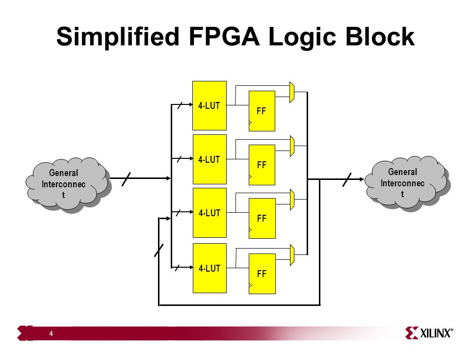 35 Summary Described two architecture specific packing approaches for a 65 n m commercial FPGA: Xilinx Virtex-5 – Dual-output LUT packing in placement: Achieves 10.2% SLICE reduction and 5.5% LUT reduction – Packing for DSPs and block RAMs: Achieves 11% performance improvement