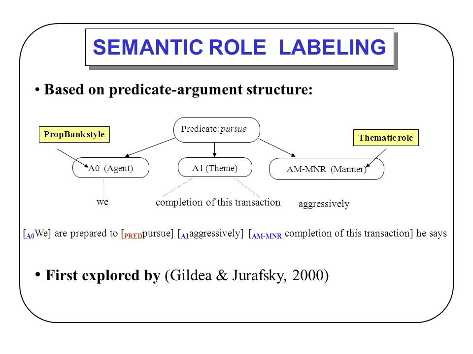 Based on predicate-argument structure: First explored by (Gildea & Jurafsky, 2000) SEMANTIC ROLE LABELING Predicate: pursue A1 (Theme) A0 (Agent) AM-M