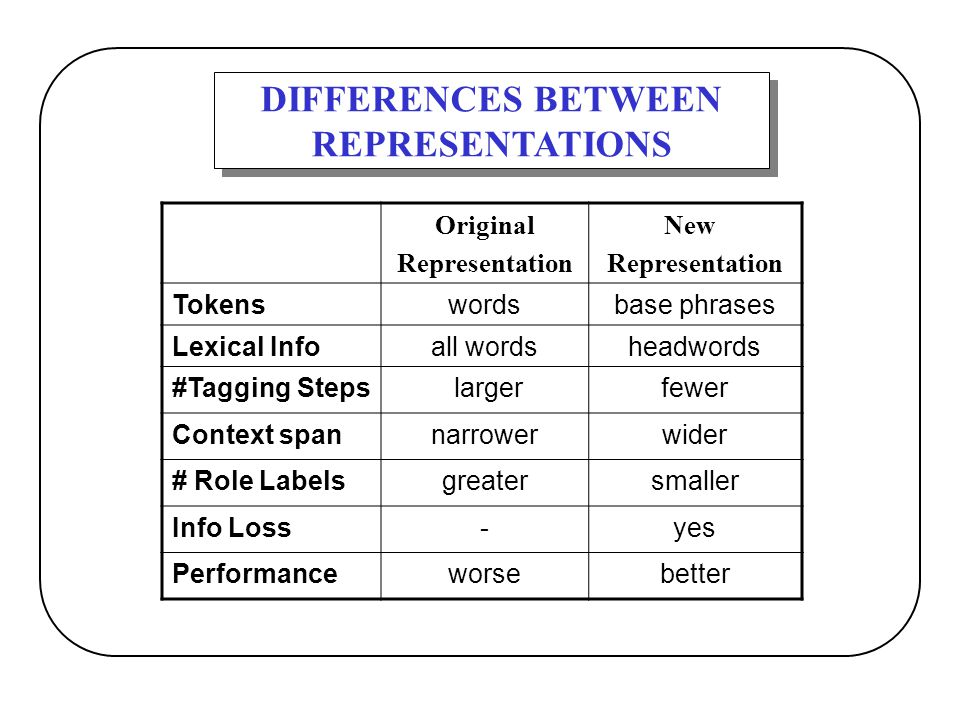DIFFERENCES BETWEEN REPRESENTATIONS DIFFERENCES BETWEEN REPRESENTATIONS Original Representation New Representation Tokenswordsbase phrases Lexical Inf