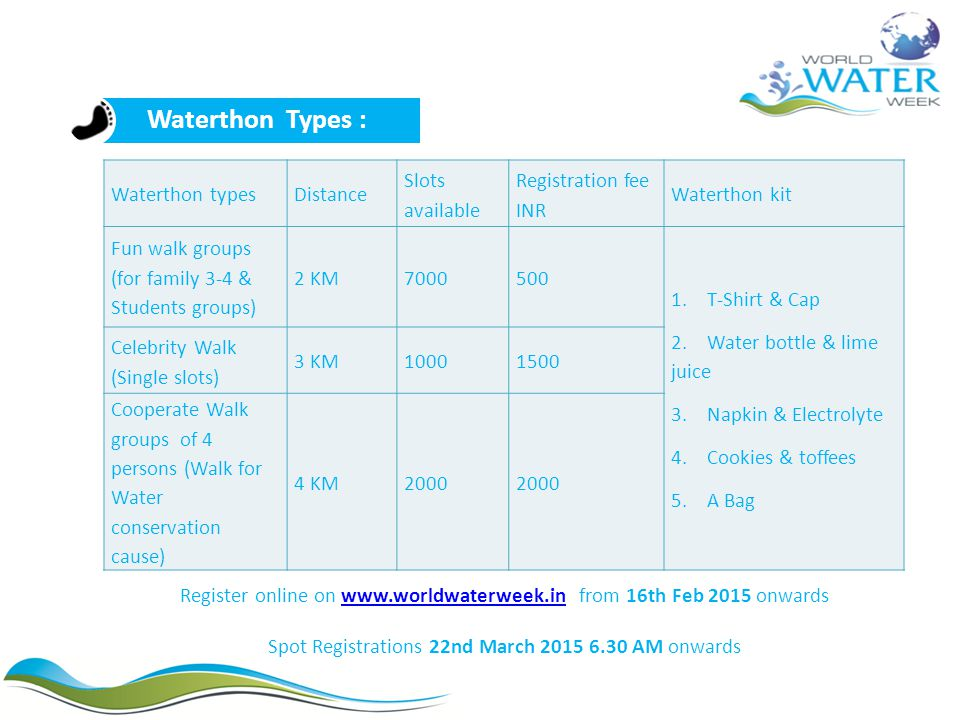 Waterthon typesDistance Slots available Registration fee INR Waterthon kit Fun walk groups (for family 3-4 & Students groups) 2 KM7000500 1.T-Shirt &