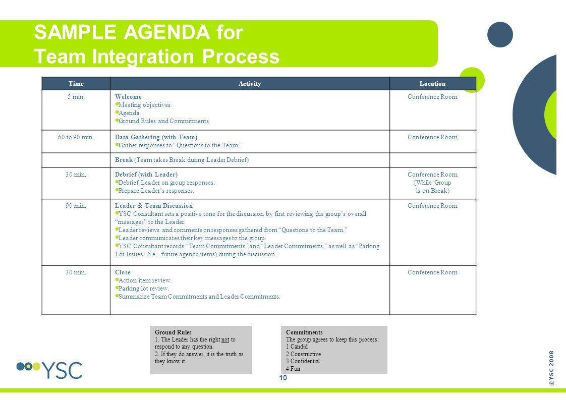 ©YSC 2008 10 SAMPLE AGENDA for Team Integration Process TimeActivityLocation 5 min.Welcome  Meeting objectives  Agenda  Ground Rules and Commitment