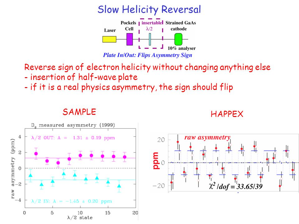 Slow Helicity Reversal Reverse sign of electron helicity without changing anything else - insertion of half-wave plate - if it is a real physics asymm