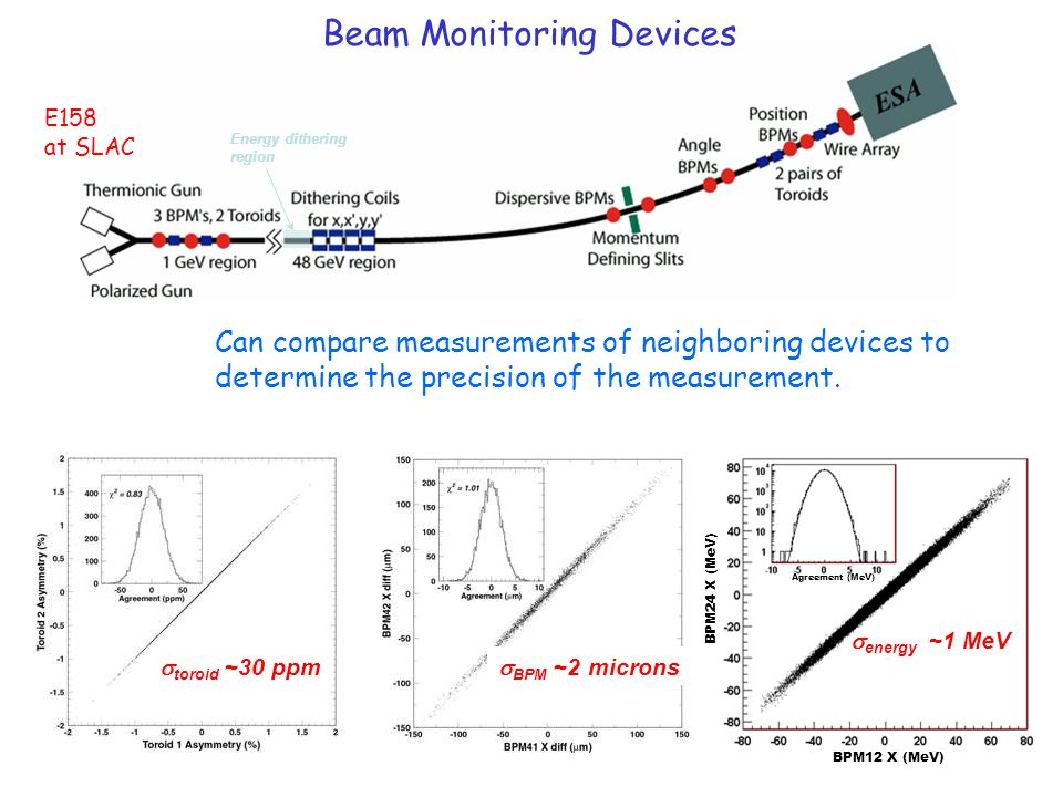 Can compare measurements of neighboring devices to determine the precision of the measurement. Energy dithering region  BPM ~2 microns  energy ~1 Me
