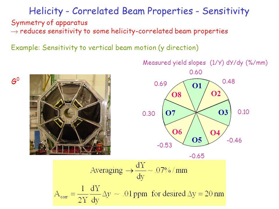 Helicity - Correlated Beam Properties - Sensitivity O2 O4 O6 O8 O1 O5 O7 O3 0.60 0.48 0.10 -0.46 -0.65 -0.53 0.30 0.69 Symmetry of apparatus  reduces