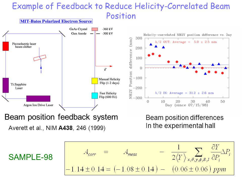 SAMPLE-98 Beam position differences In the experimental hall Beam position feedback system Averett et al., NIM A438, 246 (1999) Example of Feedback to