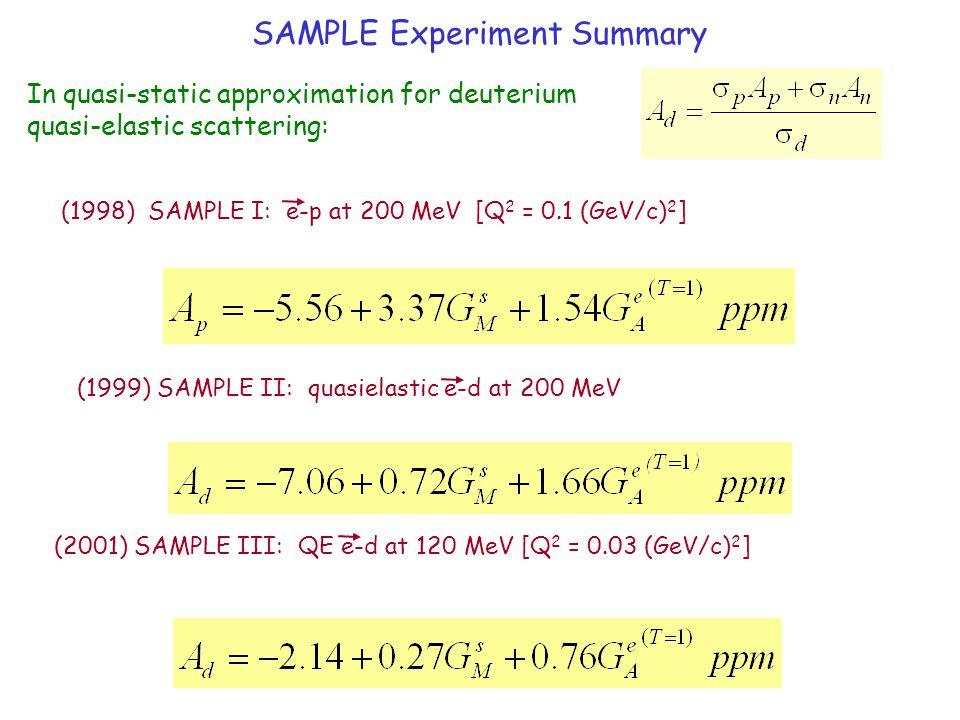 SAMPLE Experiment Summary (1998) SAMPLE I: e-p at 200 MeV [Q 2 = 0.1 (GeV/c) 2 ] (1999) SAMPLE II: quasielastic e-d at 200 MeV (2001) SAMPLE III: QE e