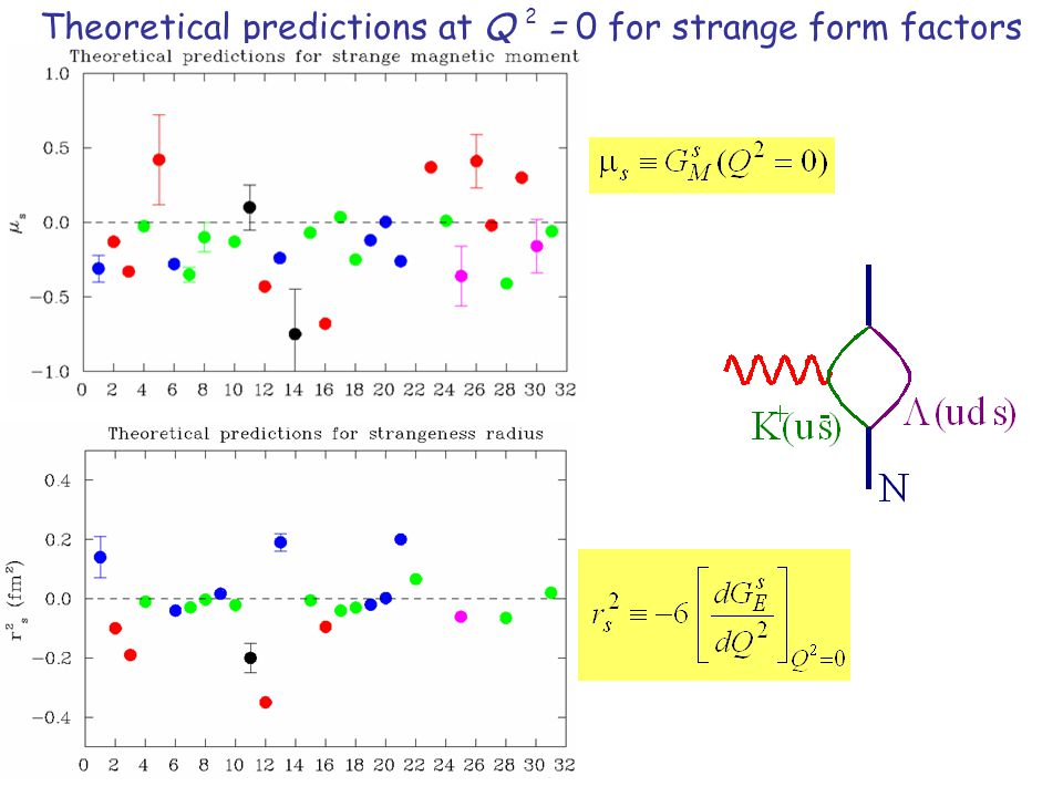 SAMPLE-98 Beam position differences In the experimental hall Beam position feedback system Averett et al., NIM A438, 246 (1999) Example of Feedback to Reduce Helicity-Correlated Beam Position