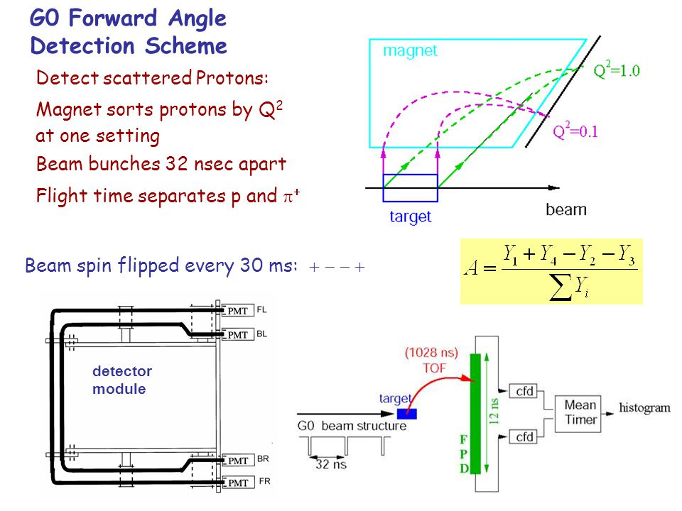 G0 Forward Angle Detection Scheme Detect scattered Protons: Magnet sorts protons by Q 2 at one setting Beam bunches 32 nsec apart Flight time separate