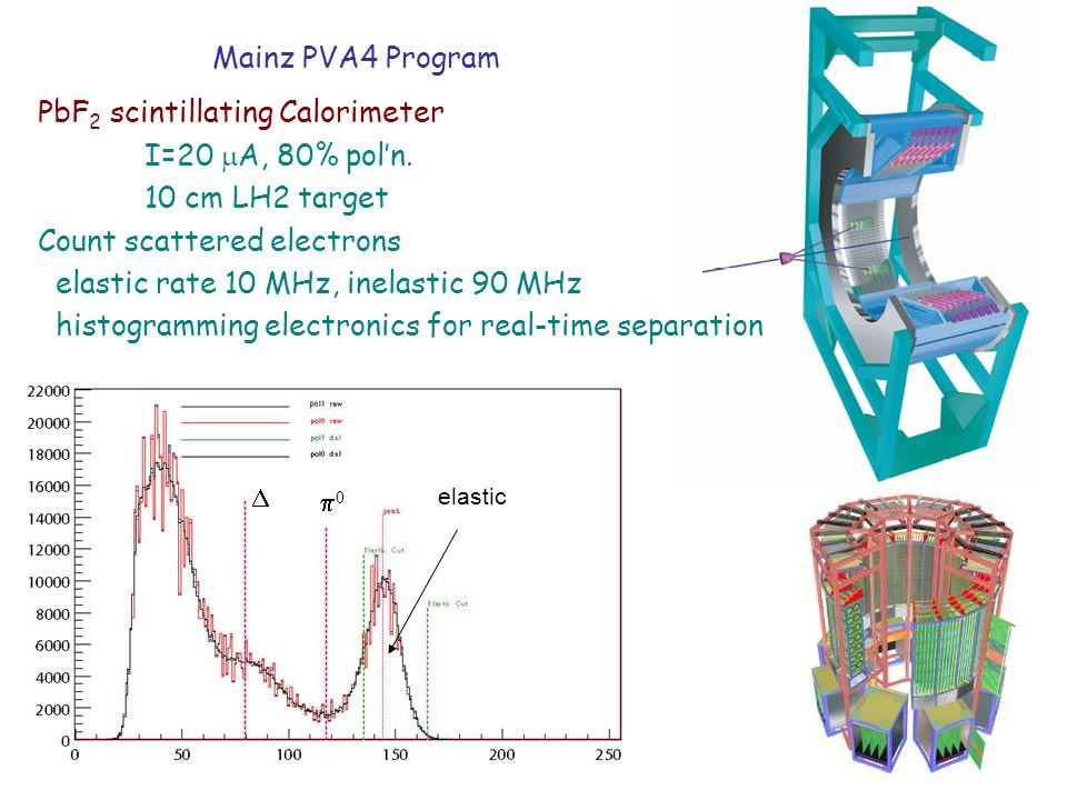 Mainz PVA4 Program PbF 2 scintillating Calorimeter I=20  A, 80% pol'n. 10 cm LH2 target Count scattered electrons elastic rate 10 MHz, inelastic 90 M