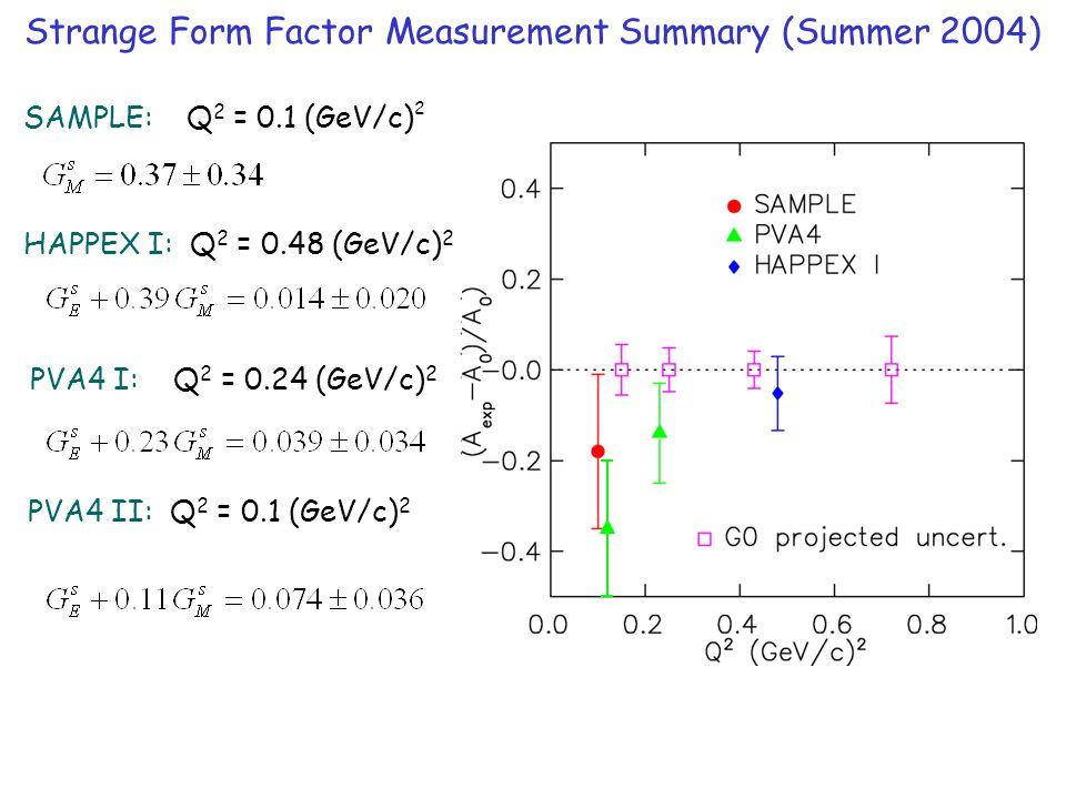 Strange Form Factor Measurement Summary (Summer 2004) HAPPEX I: Q 2 = 0.48 (GeV/c) 2 PVA4 I: Q 2 = 0.24 (GeV/c) 2 SAMPLE: Q 2 = 0.1 (GeV/c) 2 PVA4 II: