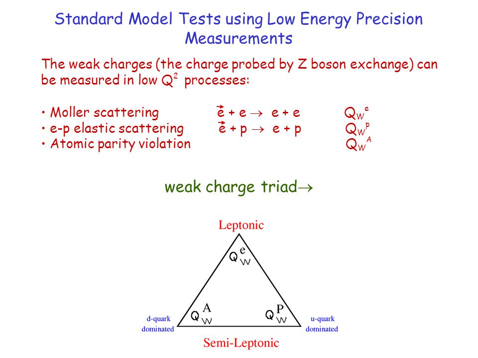 Standard Model Tests using Low Energy Precision Measurements weak charge triad  The weak charges (the charge probed by Z boson exchange) can be measu
