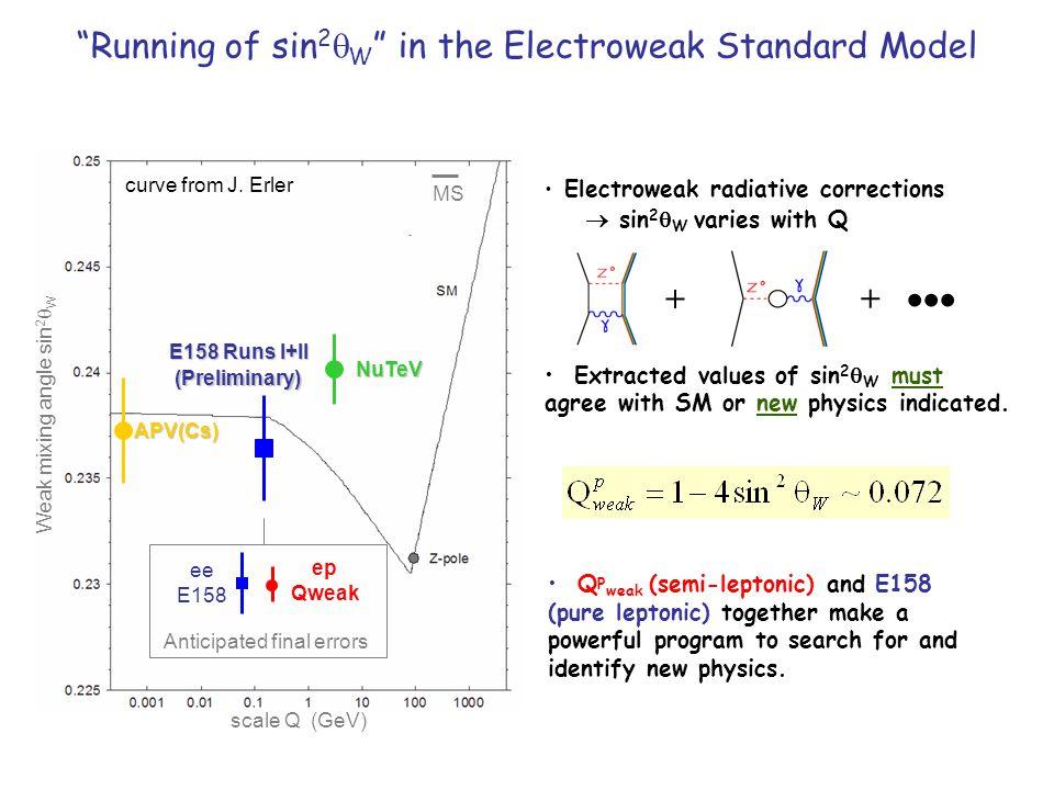 ee E158 ep Qweak APV(Cs) NuTeV E158 Runs I+II (Preliminary) Weak mixing angle sin 2  W scale Q (GeV) MS Anticipated final errors curve from J. Erler