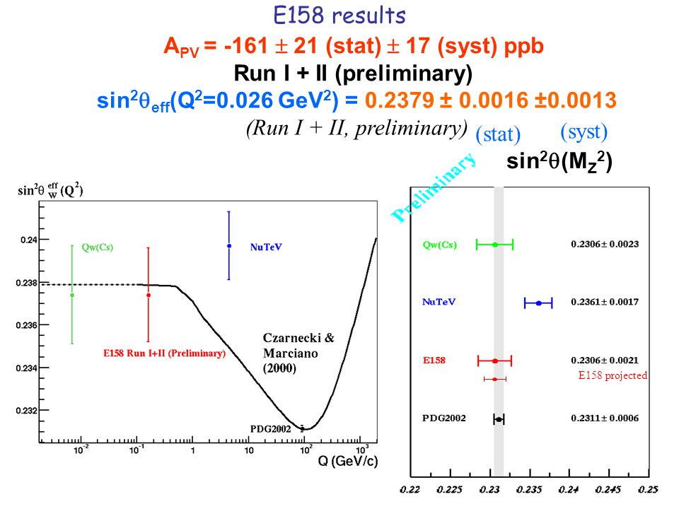 E158 results sin 2  eff (Q 2 =0.026 GeV 2 ) = 0.2379 ± 0.0016 ±0.0013 (Run I + II, preliminary) (stat) (syst) sin 2  (M Z 2 ) E158 projected A PV =