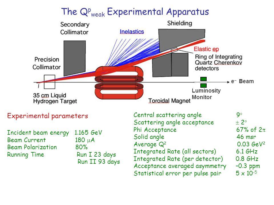 The Q p weak Experimental Apparatus Experimental parameters Incident beam energy 1.165 GeV Beam Current 180  A Beam Polarization 80% Running Time Run