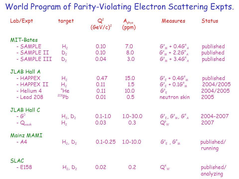 World Program of Parity-Violating Electron Scattering Expts. Lab/Expttarget Q 2 A phys Measures Status (GeV/c) 2 (ppm) MIT-Bates - SAMPLE H 2 0.10 7.0