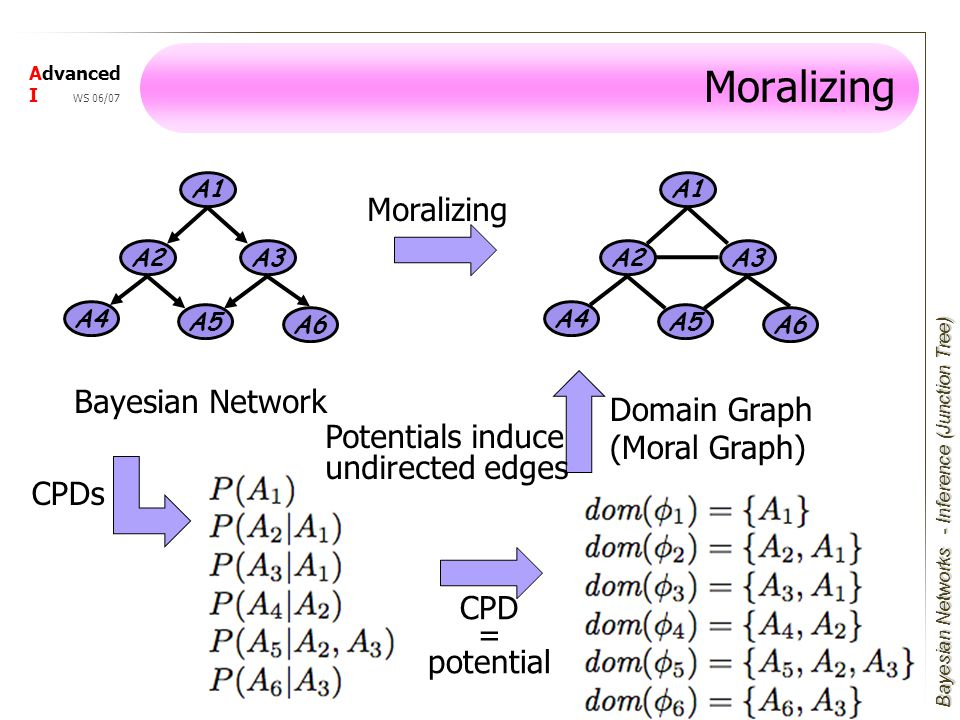 Bayesian Networks Advanced I WS 06/07 Moralizing A1 A3 A4 A2 A5 A6 A1 A3 A4 A2 A5 A6 Bayesian Network Moralizing Domain Graph (Moral Graph) - Inference (Junction Tree) CPDs CPD = potential Potentials induce undirected edges