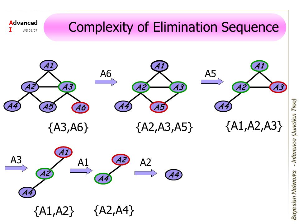 Bayesian Networks Advanced I WS 06/07 Complexity of Elimination Sequence A1 A3 A4 A2 A5 A6 A1 A3 A4 A2 A5 A1 A4 A2 A4 A2 A4 A6A5 A2 A1 A3 A4 A2 A3 A1 - Inference (Junction Tree) {A3,A6} {A2,A3,A5} {A1,A2,A3} {A1,A2} {A2,A4}