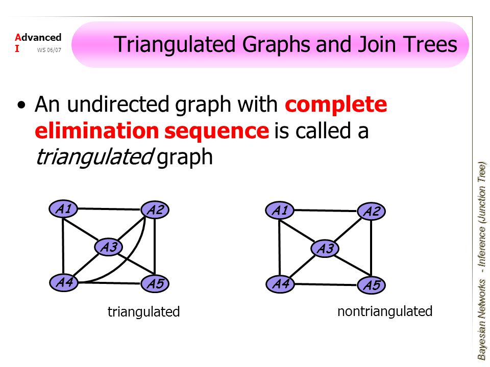 Bayesian Networks Advanced I WS 06/07 Triangulated Graphs and Join Trees An undirected graph with complete elimination sequence is called a triangulated graph A1 A3 A4 A2 A5 A1 A3 A4 A2 A5 triangulated nontriangulated - Inference (Junction Tree)