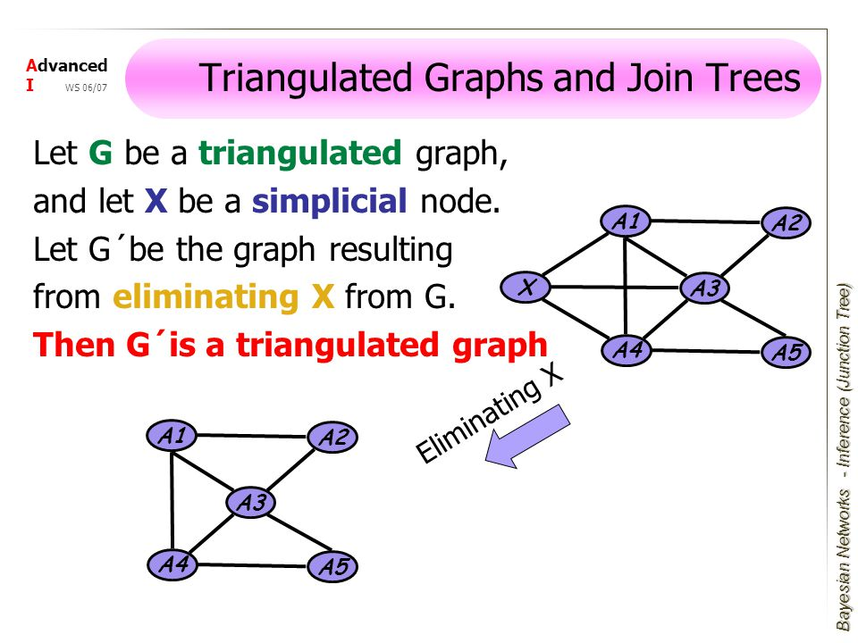 Bayesian Networks Advanced I WS 06/07 Let G be a triangulated graph, and let X be a simplicial node.