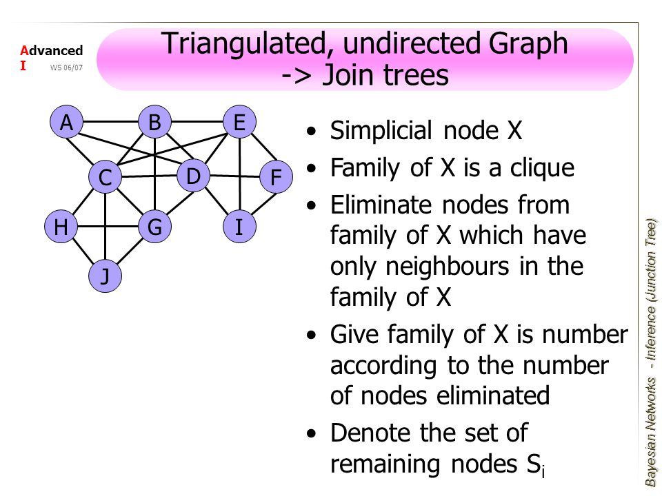 Bayesian Networks Advanced I WS 06/07 Triangulated, undirected Graph -> Join trees AE F I D J GH B C Simplicial node X Family of X is a clique Eliminate nodes from family of X which have only neighbours in the family of X Give family of X is number according to the number of nodes eliminated Denote the set of remaining nodes S i - Inference (Junction Tree)