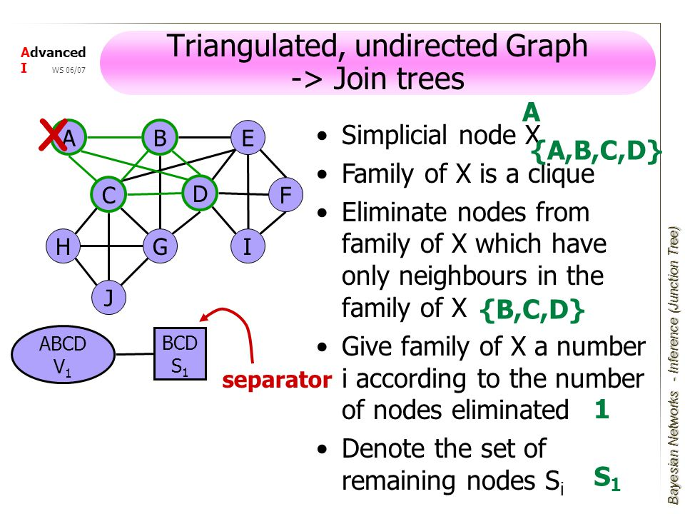 Bayesian Networks Advanced I WS 06/07 Simplicial node X Family of X is a clique Eliminate nodes from family of X which have only neighbours in the family of X Give family of X a number i according to the number of nodes eliminated Denote the set of remaining nodes S i Triangulated, undirected Graph -> Join trees A E F I D J GH B C X ABCD V 1 BCD S 1 separator A {A,B,C,D} {B,C,D} 1 S1S1 - Inference (Junction Tree)