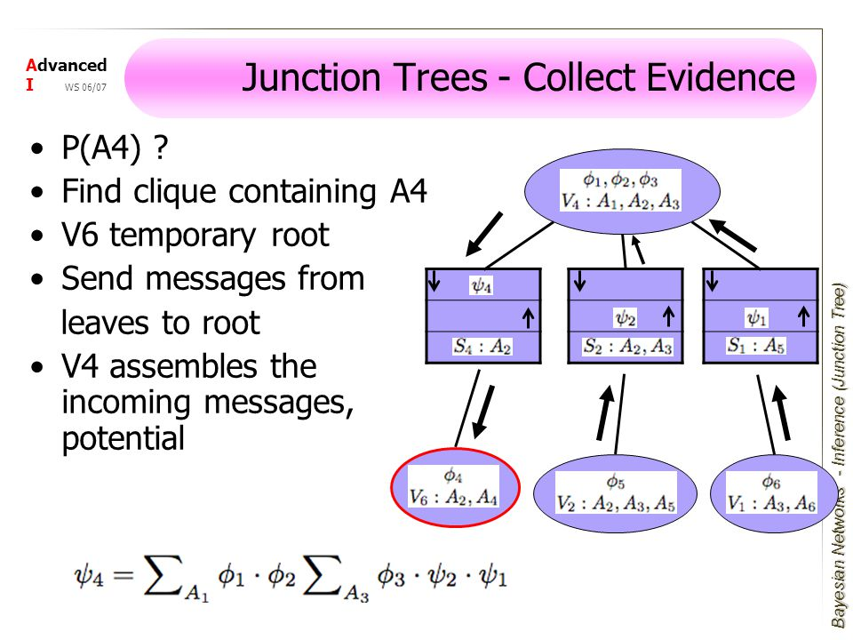 Bayesian Networks Advanced I WS 06/07 Junction Trees - Collect Evidence - Inference (Junction Tree) P(A4) .