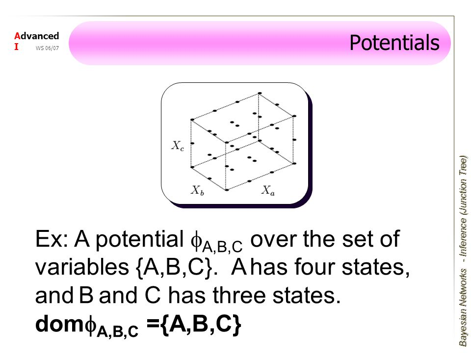 Bayesian Networks Advanced I WS 06/07 Ex: A potential  A,B,C over the set of variables {A,B,C}.