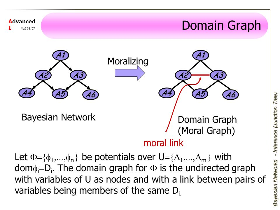 Bayesian Networks Advanced I WS 06/07 Domain Graph A1 A3 A4 A2 A5 A6 A1 A3 A4 A2 A5 A6 Bayesian Network Moralizing Domain Graph (Moral Graph) moral link Let F={f 1,...,f n } be potentials over U ={A 1,...,A m } with dom f i = D i.