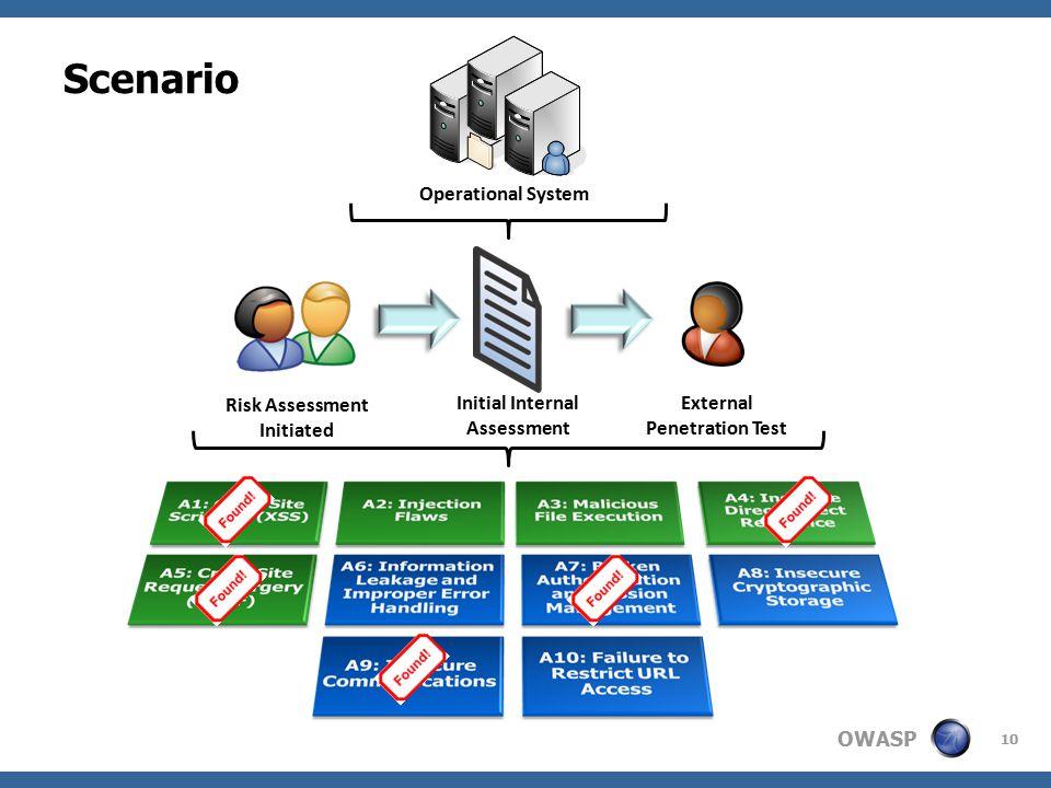 OWASP 10 Scenario Operational System Risk Assessment Initiated Initial Internal Assessment External Penetration Test
