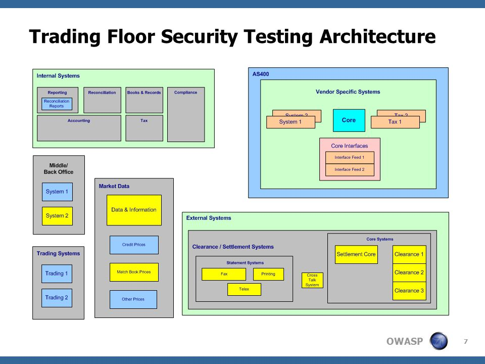 OWASP 7 Trading Floor Security Testing Architecture