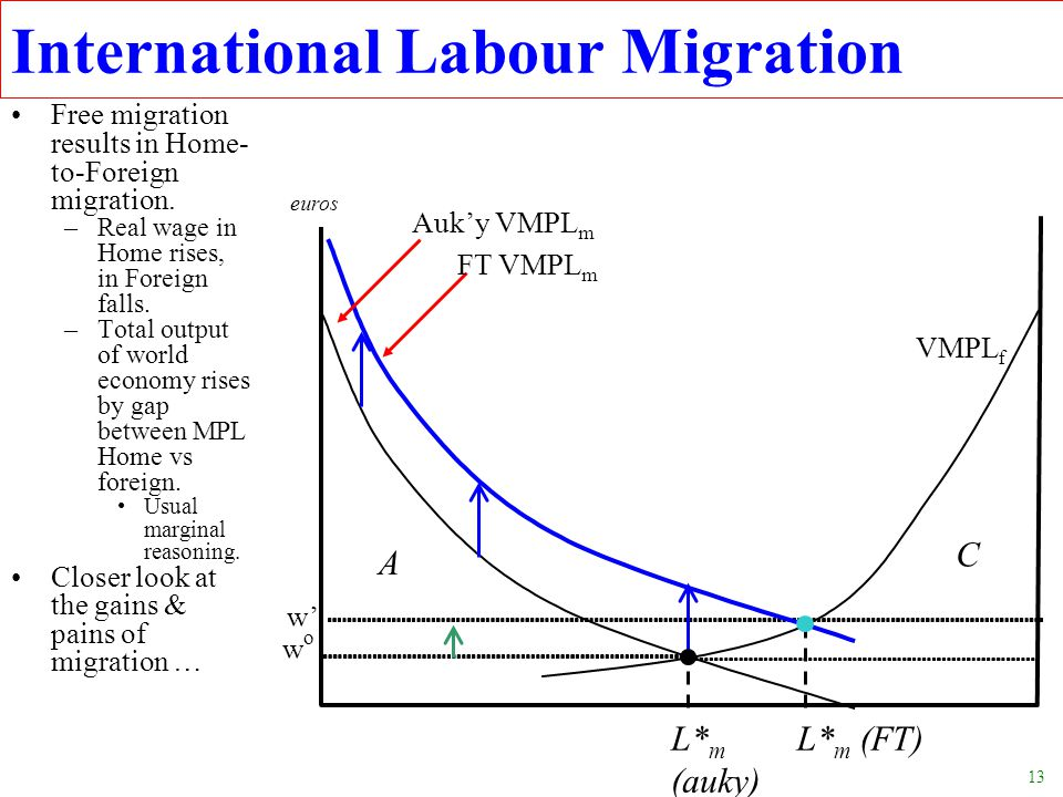 13 Free migration results in Home- to-Foreign migration. –Real wage in Home rises, in Foreign falls. –Total output of world economy rises by gap betwe