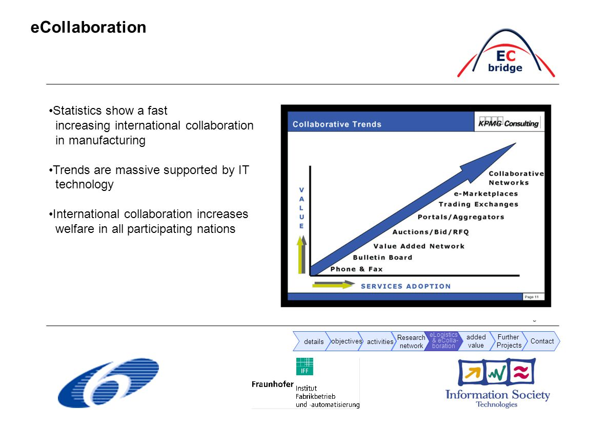 Page 9 / 14 eCollaboration details objectives activities added value Research network eLogistics & eColla- boration Further Projects Contact Statistics show a fast increasing international collaboration in manufacturing Trends are massive supported by IT technology International collaboration increases welfare in all participating nations