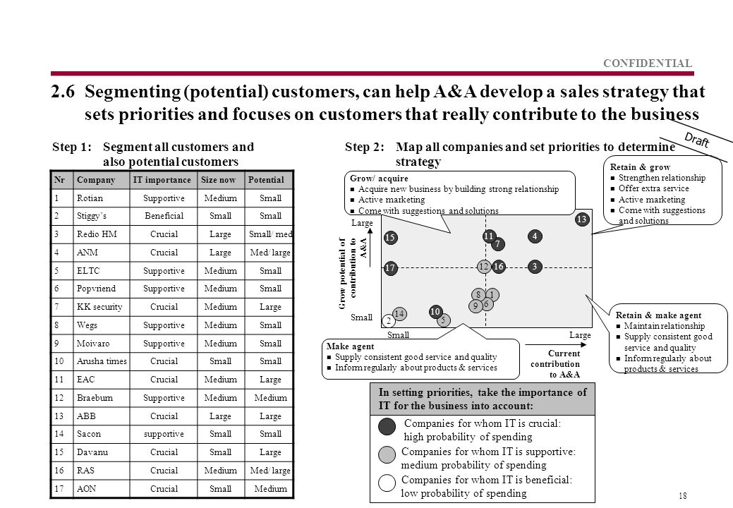18 CONFIDENTIAL 2.6 Segmenting (potential) customers, can help A&A develop a sales strategy that sets priorities and focuses on customers that really contribute to the business Grow potential of contribution to A&A Current contribution to A&A In setting priorities, take the importance of IT for the business into account: Step 1:Segment all customers and also potential customers Step 2:Map all companies and set priorities to determine strategy NrCompanyIT importanceSize nowPotential 1RotianSupportiveMediumSmall 2Stiggy'sBeneficialSmall 3Redio HMCrucialLargeSmall/ med 4ANMCrucialLargeMed/ large 5ELTCSupportiveMediumSmall 6PopvriendSupportiveMediumSmall 7KK securityCrucialMediumLarge 8WegsSupportiveMediumSmall 9MoivaroSupportiveMediumSmall 10Arusha timesCrucialSmall 11EACCrucialMediumLarge 12BraeburnSupportiveMedium 13ABBCrucialLarge 14SaconsupportiveSmall 15DavanuCrucialSmallLarge 16RASCrucialMediumMed/ large 17AONCrucialSmallMedium SmallLarge Small Large Companies for whom IT is supportive: medium probability of spending Companies for whom IT is beneficial: low probability of spending Companies for whom IT is crucial: high probability of spending Retain & make agent n Maintain relationship n Supply consistent good service and quality n Inform regularly about products & services Retain & grow n Strengthen relationship n Offer extra service n Active marketing n Come with suggestions and solutions Make agent n Supply consistent good service and quality n Inform regularly about products & services Grow/ acquire n Acquire new business by building strong relationship n Active marketing n Come with suggestions and solutions Draft 1 2 3 4 5 6 7 8 9 10 11 12 13 14 15 16 17