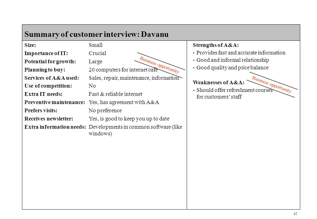 45 CONFIDENTIAL Summary of customer interview: Davanu Size:Small Importance of IT:Crucial Potential for growth:Large Planning to buy:20 computers for internet café Services of A&A used:Sales, repair, maintenance, information Use of competition:No Extra IT needs:Fast & reliable internet Preventive maintenance:Yes, has agreement with A&A Prefers visits:No preference Receives newsletter:Yes, is good to keep you up to date Extra information needs:Developments in common software (like windows) Business opportunity Strengths of A&A: -Provides fast and accurate information -Good and informal relationship -Good quality and price balance Weaknesses of A&A: -Should offer refreshment courses for customers' staff Business opportunity