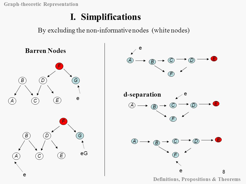8 I. Simplifications Graph-theoretic Representation Definitions, Propositions & Theorems Barren Nodes D A B C F E G e D A B C F E G eG e D A B C F E D
