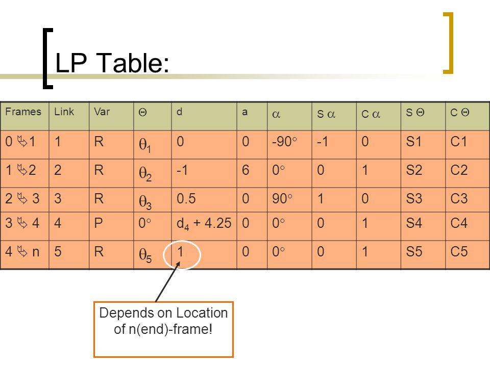 LP Table: FramesLinkVar  da  S  C  S  C  0  11R 11 00-90  0S1C1 1  22R 22 600 01S2C2 2  33R 33 0.5090  10S3C3 3  44P00 d 4 + 4.2