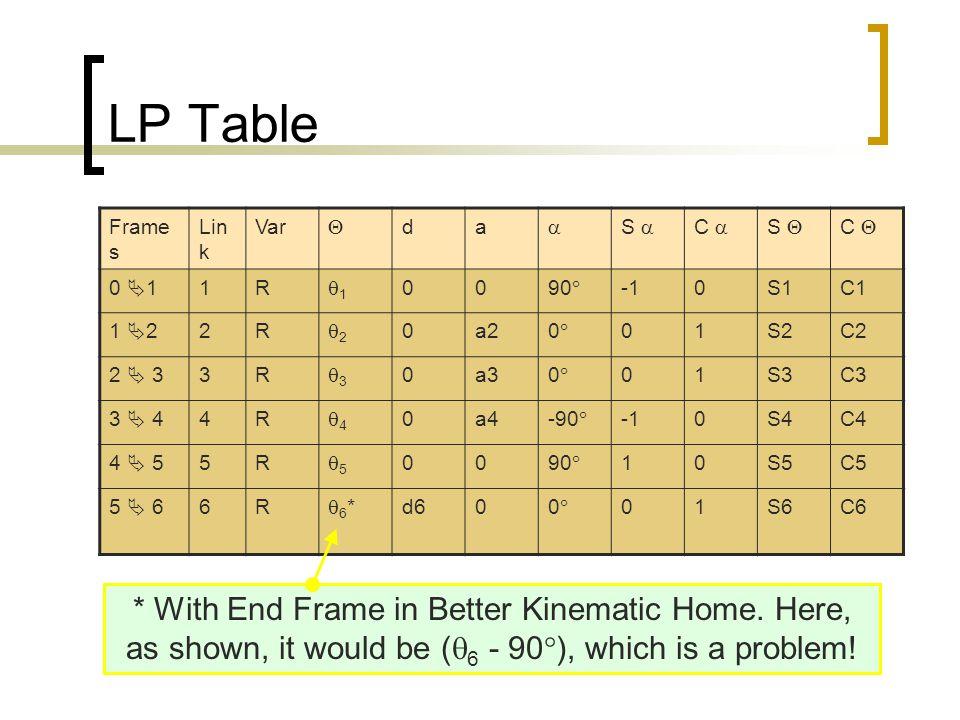 LP Table Frame s Lin k Var  da  S  C  S  C  0  11R 11 0090  0S1C1 1  22R 22 0a200 01S2C2 2  33R 33 0a300 01S3C3 3  44R 44 0a4-9