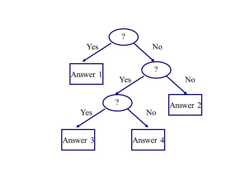 ? YesNo ? YesNo ? YesNo Answer 1 Answer 2 Answer 3Answer 4