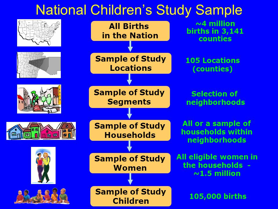 National Children's Study Sample All Births in the Nation Sample of Study Locations Sample of Study Segments Sample of Study Households Sample of Study Women 105 Locations (counties) Selection of neighborhoods All or a sample of households within neighborhoods All eligible women in the households - ~1.5 million ~4 million births in 3,141 counties Sample of Study Children 105,000 births
