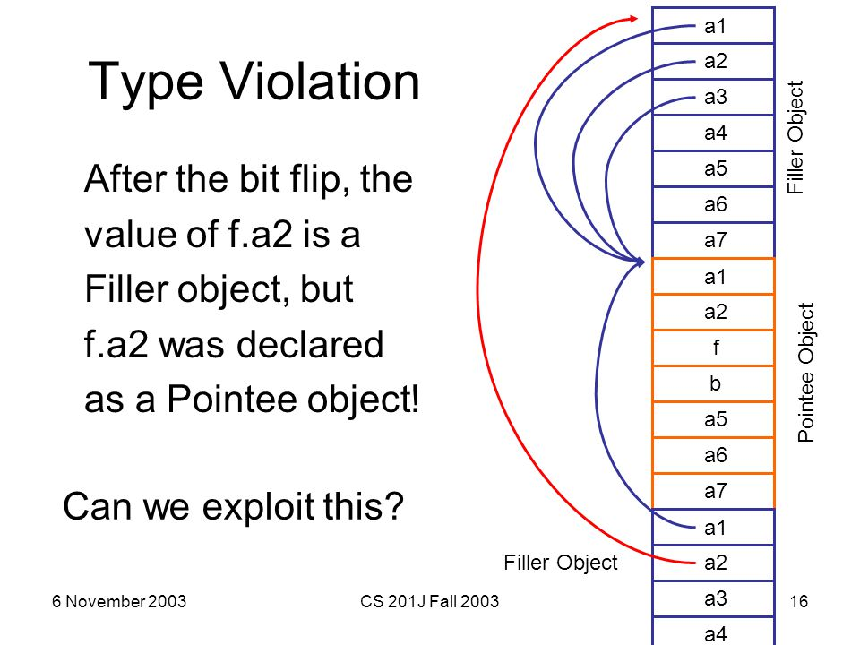 6 November 2003CS 201J Fall 200316 Type Violation After the bit flip, the value of f.a2 is a Filler object, but f.a2 was declared as a Pointee object!