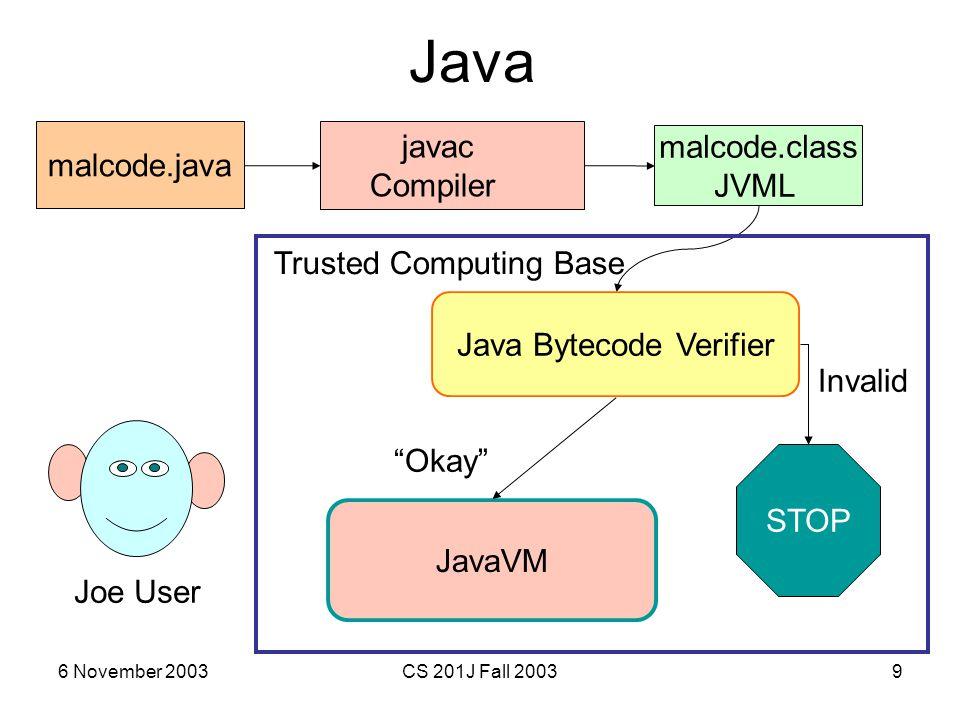 "6 November 2003CS 201J Fall 20039 Java javac Compiler malcode.java malcode.class JVML Joe User Java Bytecode Verifier JavaVM ""Okay"" Invalid STOP Trust"