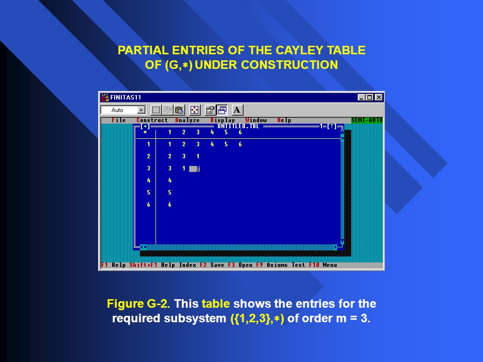 Figure G-2. This table shows the entries for the required subsystem ({1,2,3},  ) of order m = 3. PARTIAL ENTRIES OF THE CAYLEY TABLE OF (G,  ) UNDER