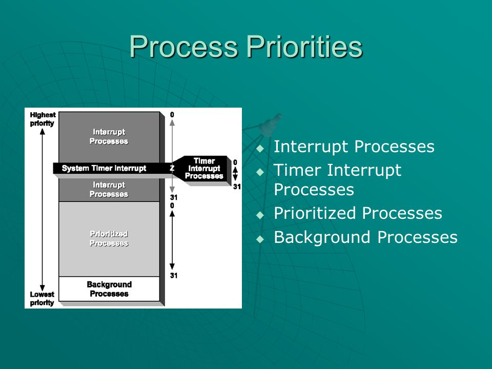 Process Priorities   Interrupt Processes   Timer Interrupt Processes   Prioritized Processes   Background Processes