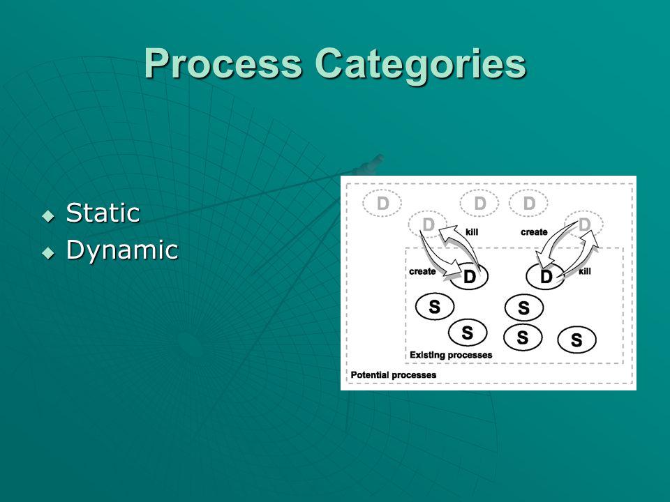 Process Types  Interrupt Processes  Timer Interrupt Processes  Prioritized Processes  Background Processes  Phantom Processes