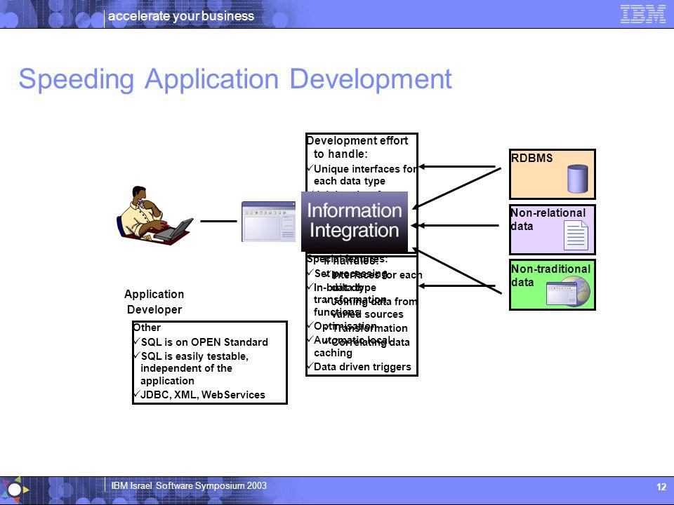 accelerate your business IBM Israel Software Symposium 2003 12 Application Developer Speeding Application Development RDBMS Non-relational data Non-tr