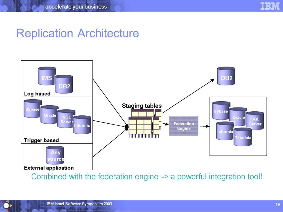 accelerate your business IBM Israel Software Symposium 2003 19 Replication Architecture