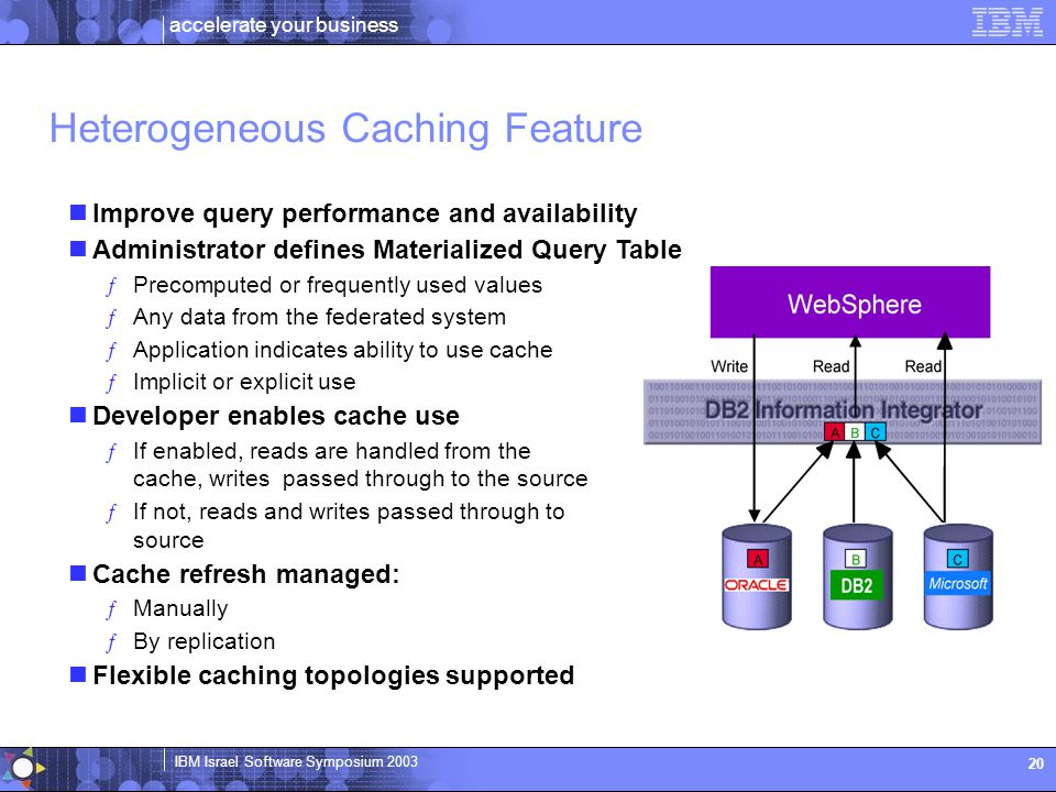 accelerate your business IBM Israel Software Symposium 2003 20 Improve query performance and availability Administrator defines Materialized Query Table ƒPrecomputed or frequently used values ƒAny data from the federated system ƒApplication indicates ability to use cache ƒImplicit or explicit use Developer enables cache use ƒIf enabled, reads are handled from the cache, writes passed through to the source ƒIf not, reads and writes passed through to source Cache refresh managed: ƒManually ƒBy replication Flexible caching topologies supported Heterogeneous Caching Feature