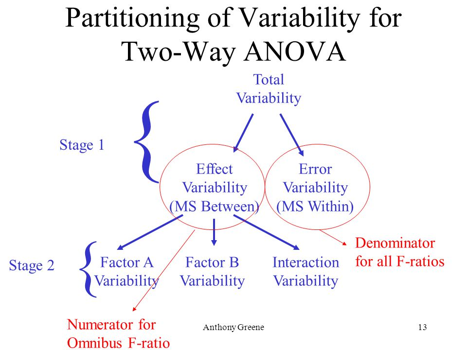 Anthony Greene13 Partitioning of Variability for Two-Way ANOVA Total Variability Effect Variability (MS Between) Error Variability (MS Within) Factor