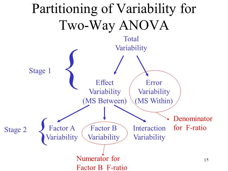 15 Partitioning of Variability for Two-Way ANOVA Total Variability Effect Variability (MS Between) Error Variability (MS Within) Factor A Variability